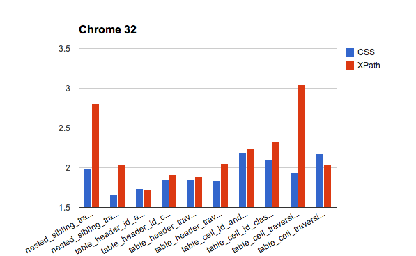 chart of chrome
